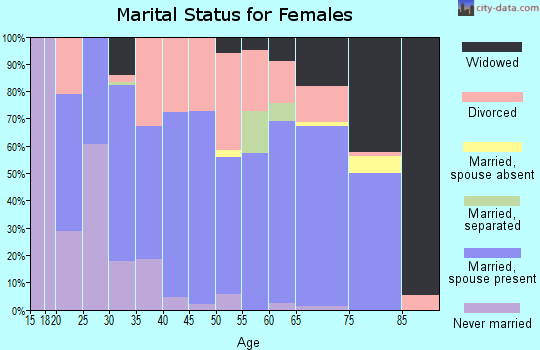 Zip code 76255 marital status for females