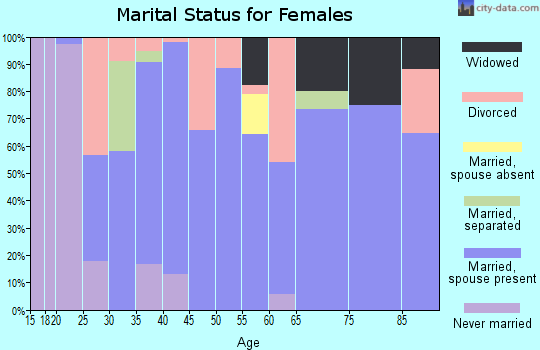 Zip code 76259 marital status for females