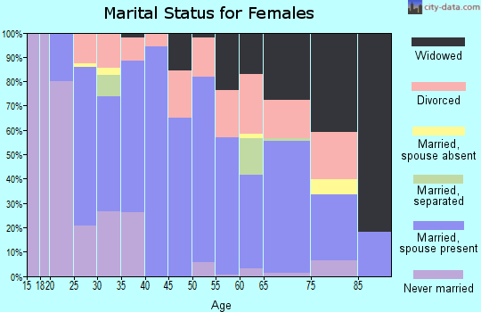 Zip code 76266 marital status for females