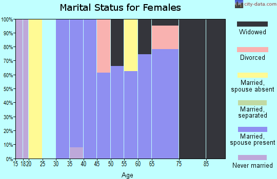 Zip code 76270 marital status for females