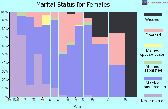 Zip code 76272 marital status for females