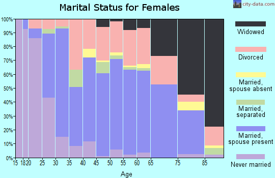 Zip code 76309 marital status for females