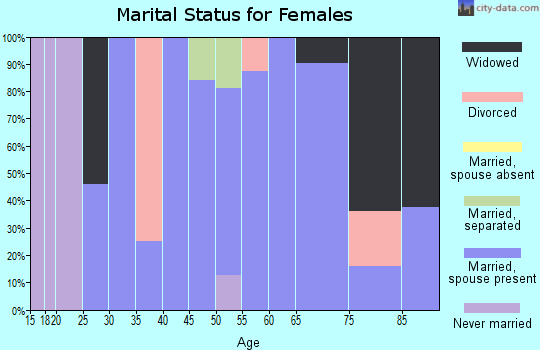 Zip code 76357 marital status for females