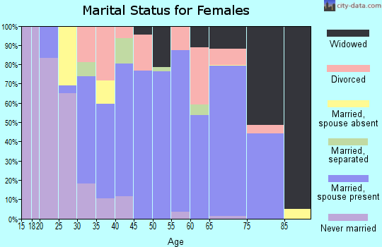 Zip code 76360 marital status for females