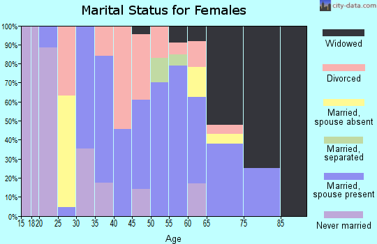 Zip code 76374 marital status for females