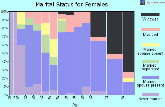 Zip code 76424 marital status for females