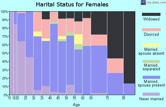 Zip code 76426 marital status for females