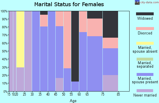 Zip code 76427 marital status for females
