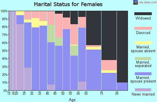 Zip code 76442 marital status for females