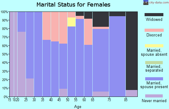 Zip code 76453 marital status for females