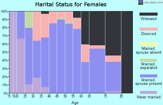 Zip code 76462 marital status for females