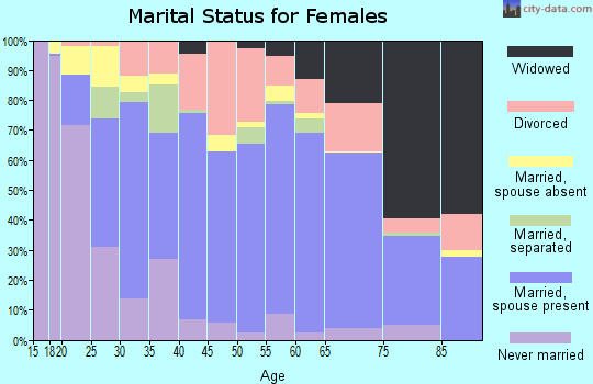 Zip code 76513 marital status for females