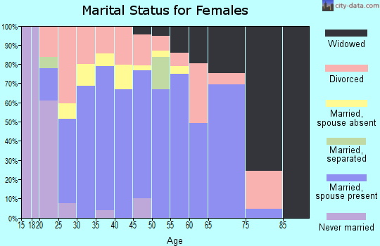 Zip code 76539 marital status for females
