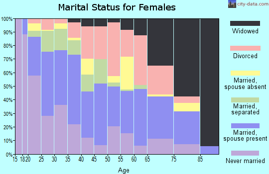 Zip code 76541 marital status for females