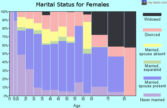 Zip code 76542 marital status for females