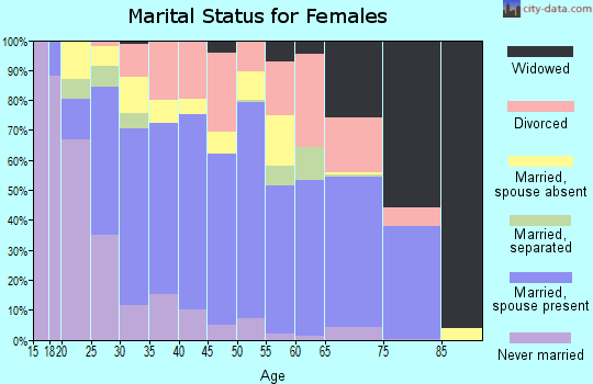 Zip code 76548 marital status for females