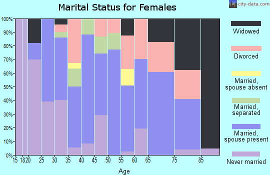 Zip code 76567 marital status for females