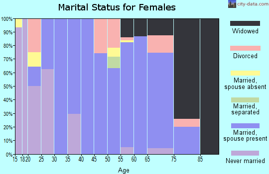 Zip code 76578 marital status for females