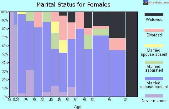 Zip code 76636 marital status for females