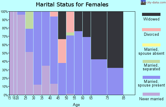Zip code 76640 marital status for females