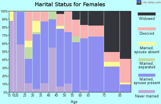 Zip code 76642 marital status for females