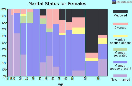 Zip code 76648 marital status for females