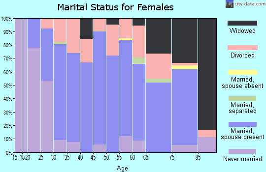 Zip code 76657 marital status for females