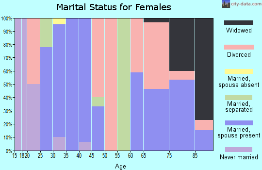 Zip code 76660 marital status for females