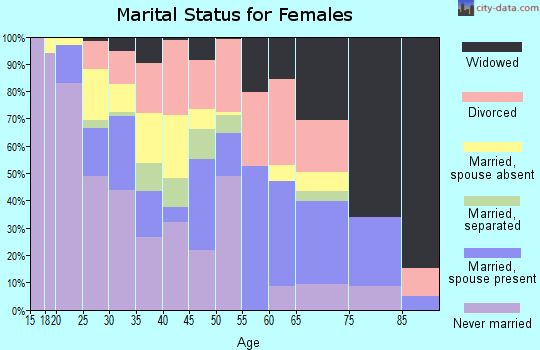 Zip code 76661 marital status for females