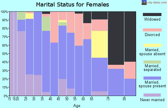 Zip code 76682 marital status for females