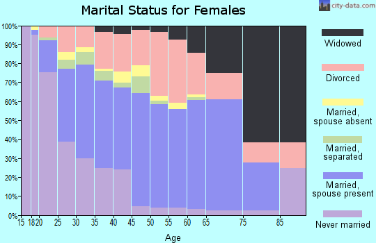 Zip code 76705 marital status for females