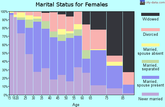 Zip code 76707 marital status for females