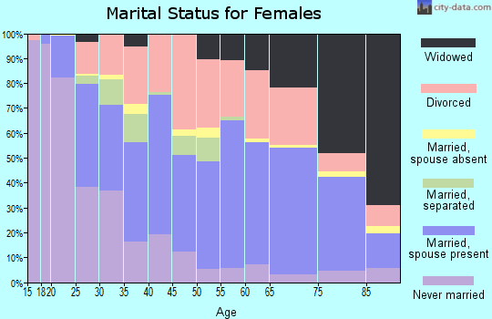 Zip code 76710 marital status for females