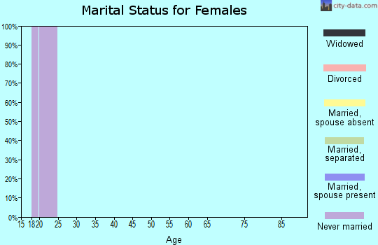 Zip code 76798 marital status for females