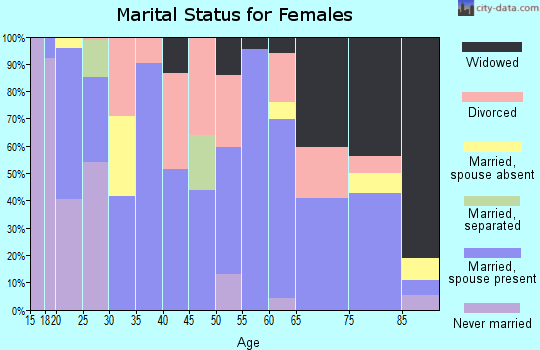 Zip code 76825 marital status for females