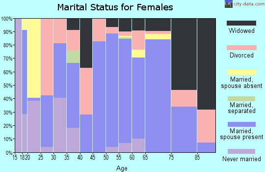 Zip code 76834 marital status for females