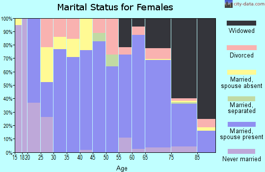 Zip code 76844 marital status for females