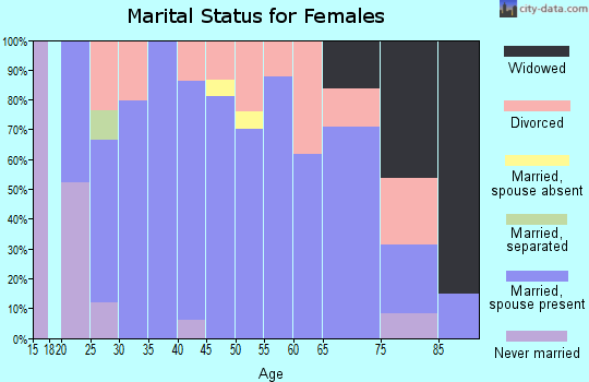 Zip code 76856 marital status for females