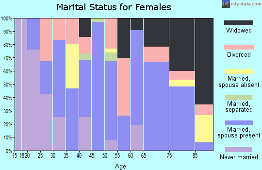 Zip code 76859 marital status for females