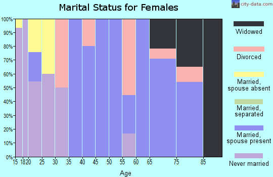Zip code 76864 marital status for females