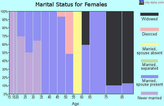 Zip code 76875 marital status for females