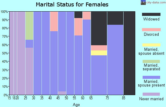 Zip code 76934 marital status for females