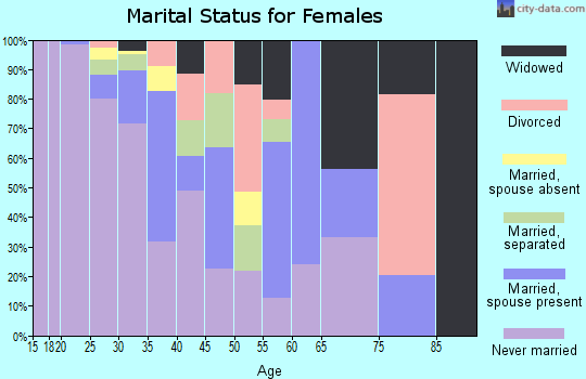 Zip code 77002 marital status for females