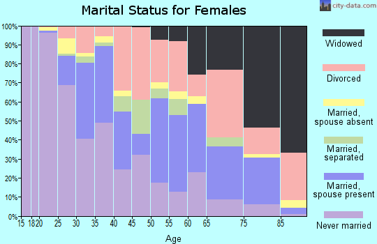 Zip code 77004 marital status for females