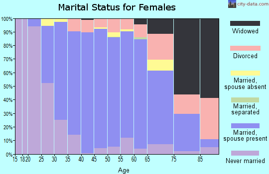 Zip code 77005 marital status for females