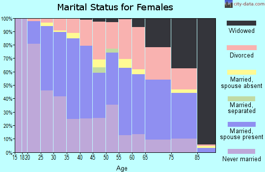 Zip code 77008 marital status for females