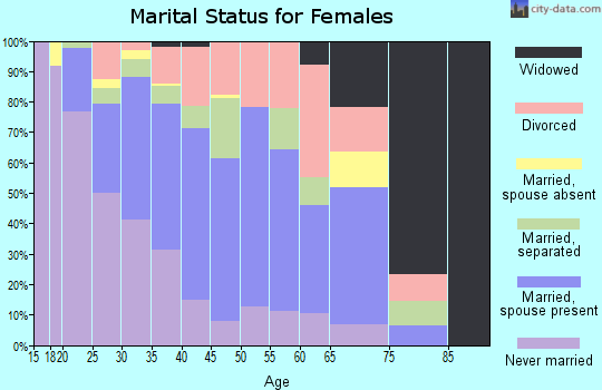 Zip code 77014 marital status for females