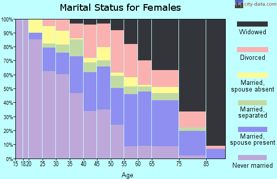 Zip code 77016 marital status for females