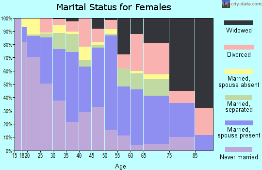 Zip code 77020 marital status for females