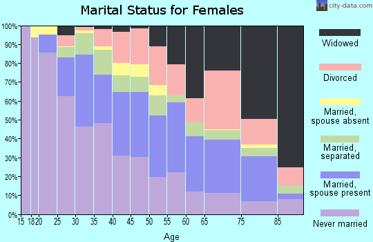 Zip code 77026 marital status for females
